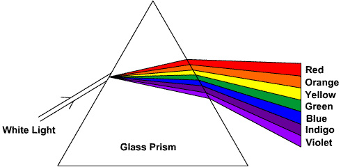 Color therapy treatment - color prism image